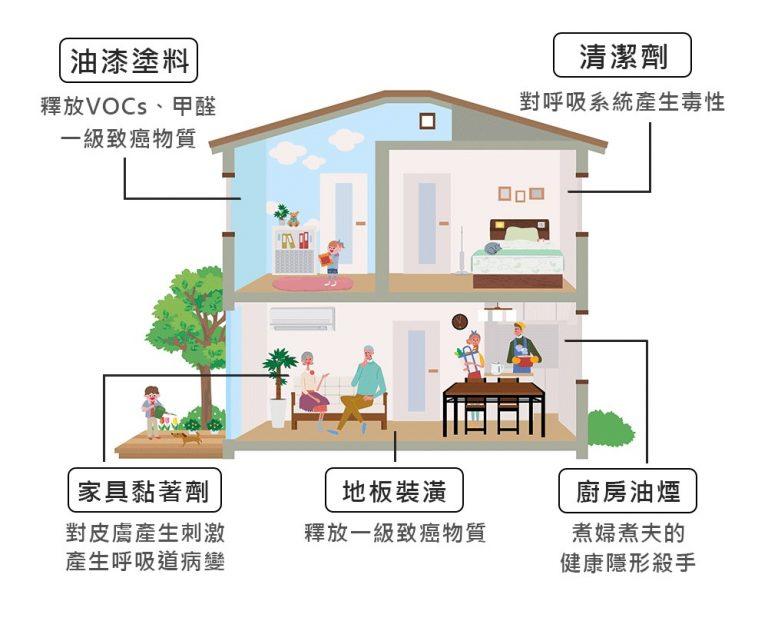 室內空氣汙染