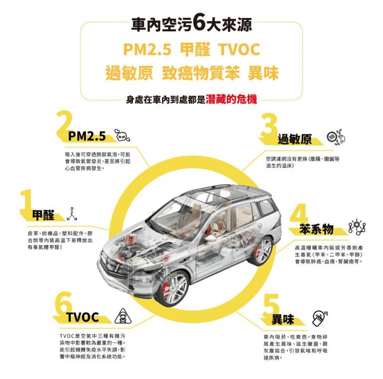 汽車內部的汙染源